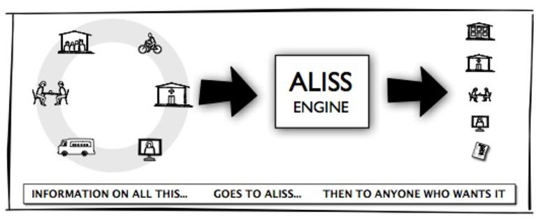 ALISS diagram