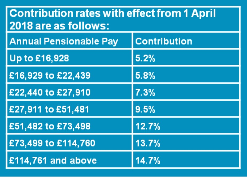 Pensions from 1 April 2015