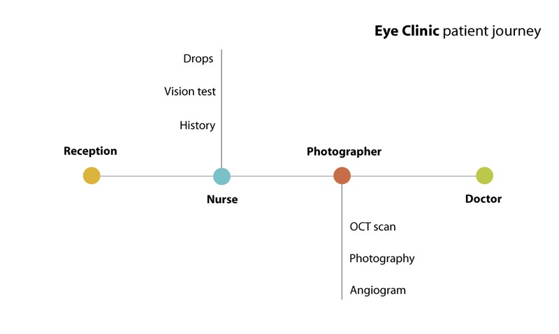 eye clinic patient journey image