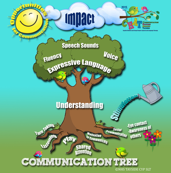 Website Communication Tree
